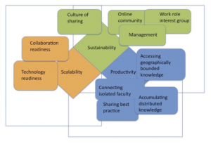 Diagram of Sustainability, Scalability, and Productivity in Green, Orange, and Blue Boxes