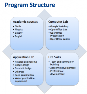 Diagram of Summer Start program structure with four sections: Academic courses, computer lab, application lab, and life skills